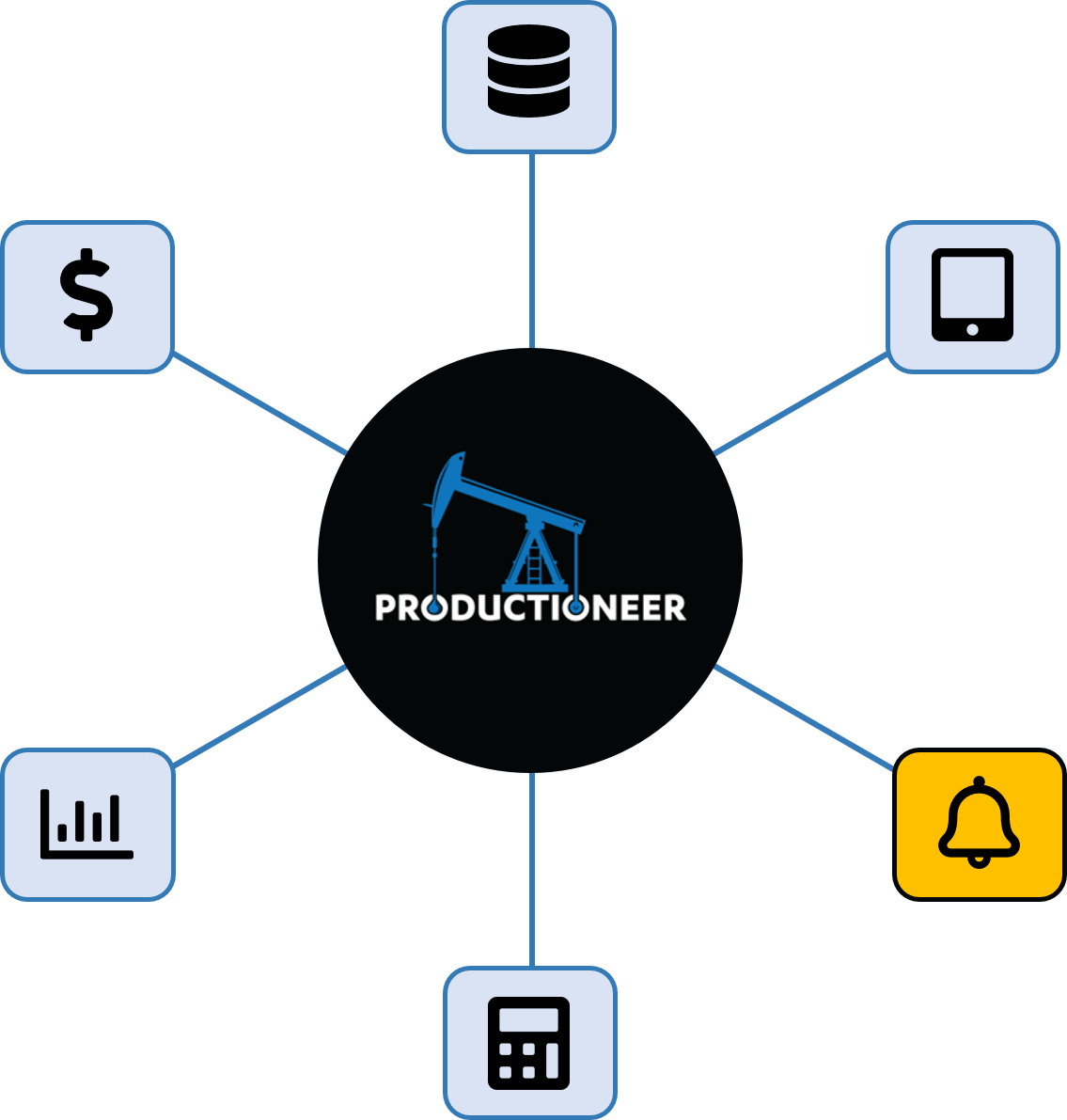 Productioneer concierge level service feature wheel
