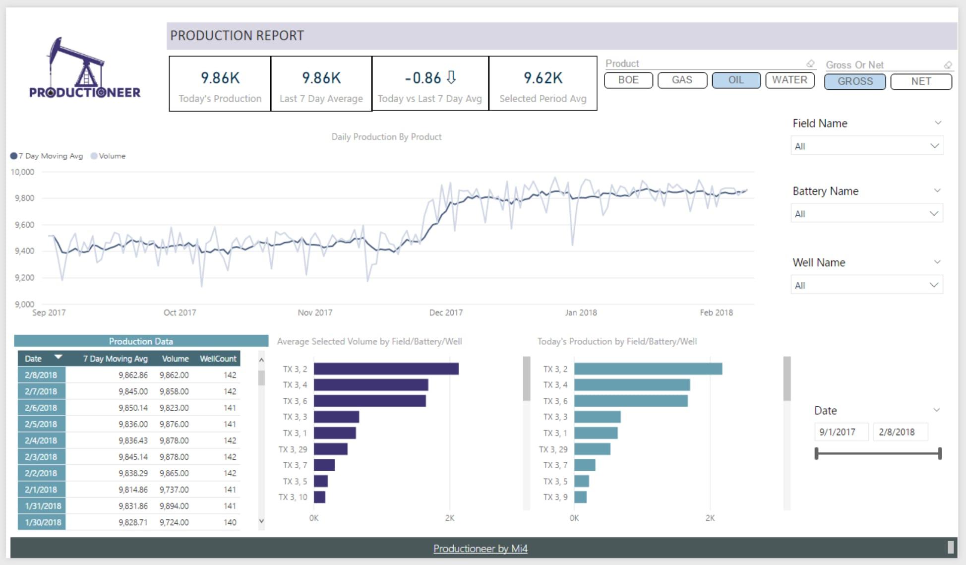 Productioneer dashboard